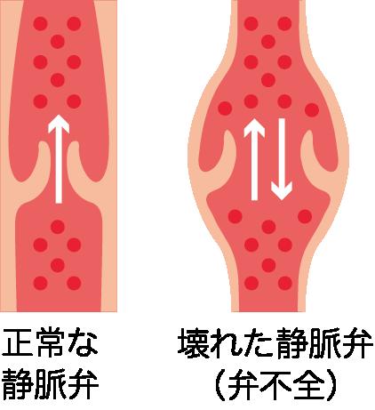 西の京病院、血管外科センター、奈良。